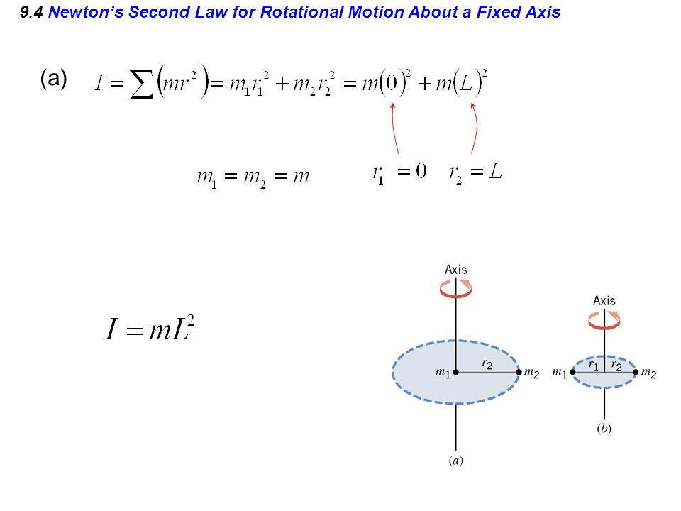 9.4 Newton's Second Law for Rotational Motion About a Fixed Axis (a)