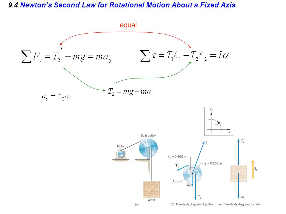 9.4 Newton's Second Law for Rotational Motion About a Fixed Axis equal