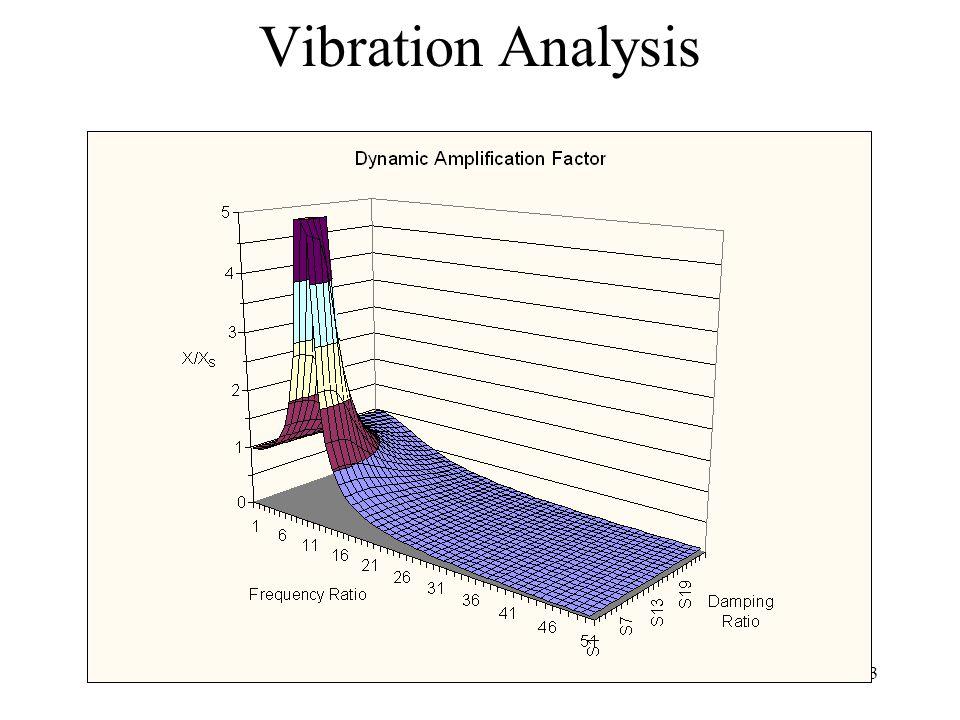 13 Vibration Analysis