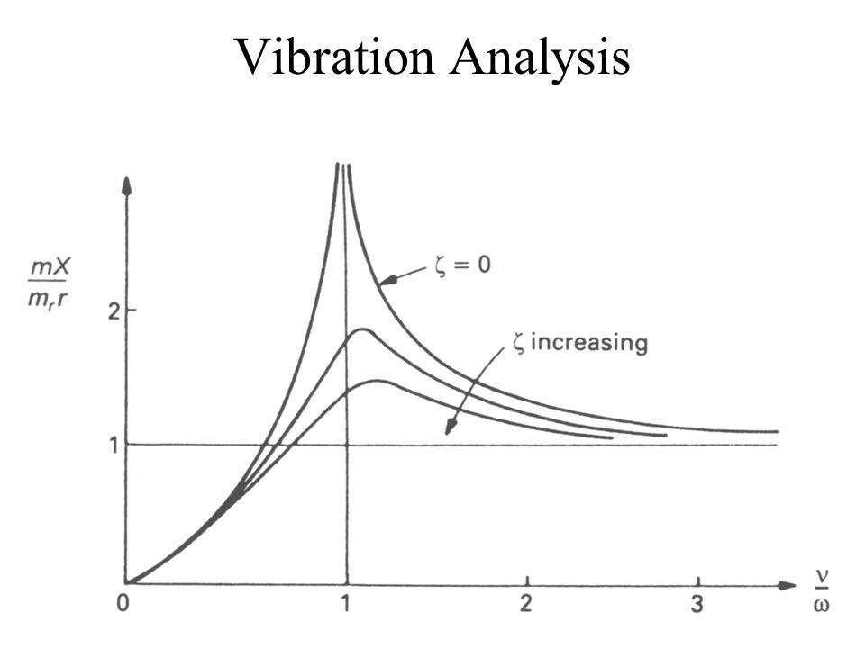 24 Vibration Analysis
