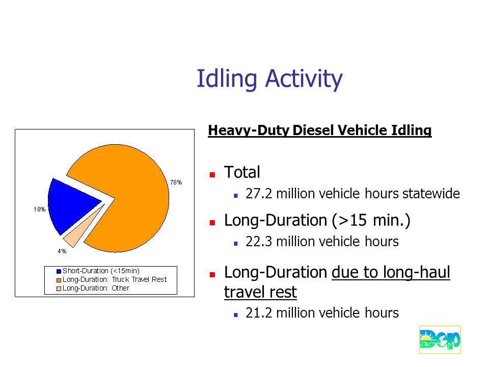 Idling Activity Heavy-Duty Diesel Vehicle Idling Total 27.2 million vehicle hours statewide Long-Duration (>15 min.) 22.3 million vehicle hours Long-Duration due to long-haul travel rest 21.2 million vehicle hours