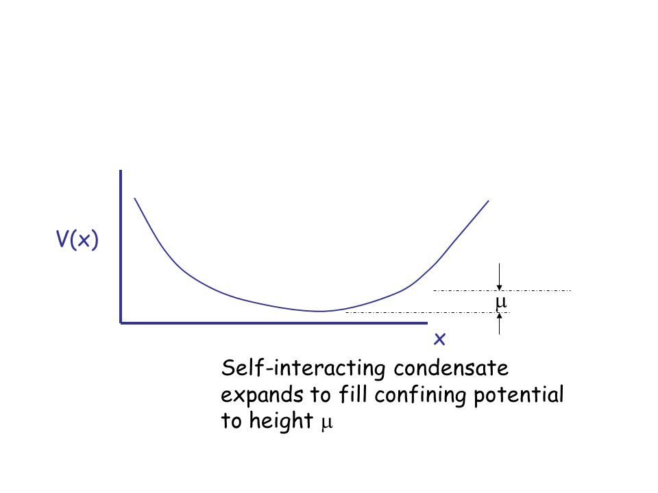V(x) x  Self-interacting condensate expands to fill confining potential to height 