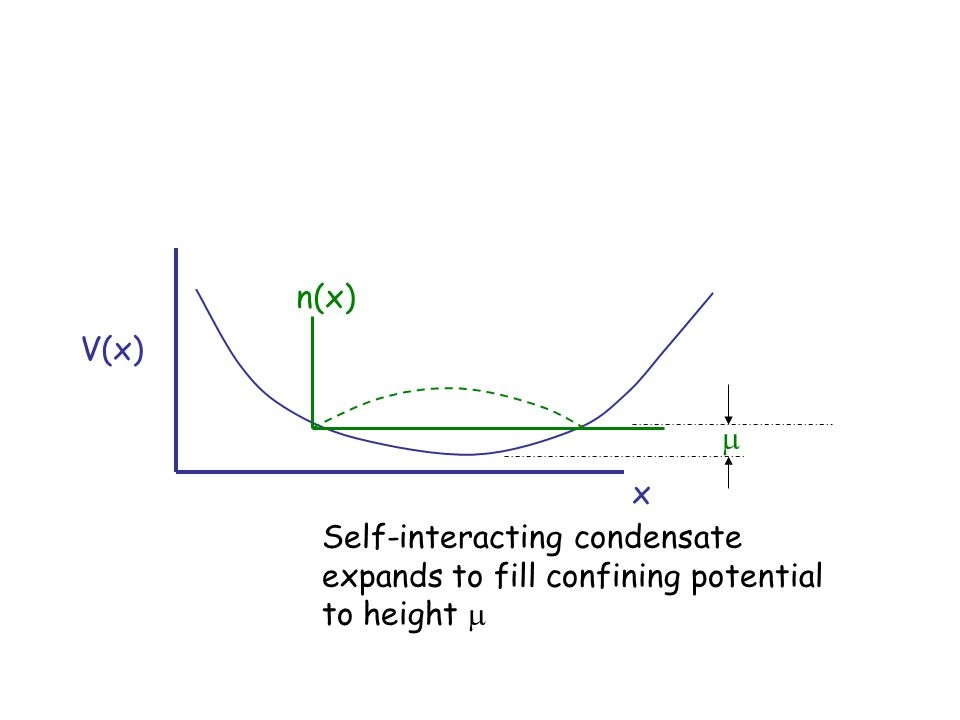 V(x) x n(x)  Self-interacting condensate expands to fill confining potential to height 