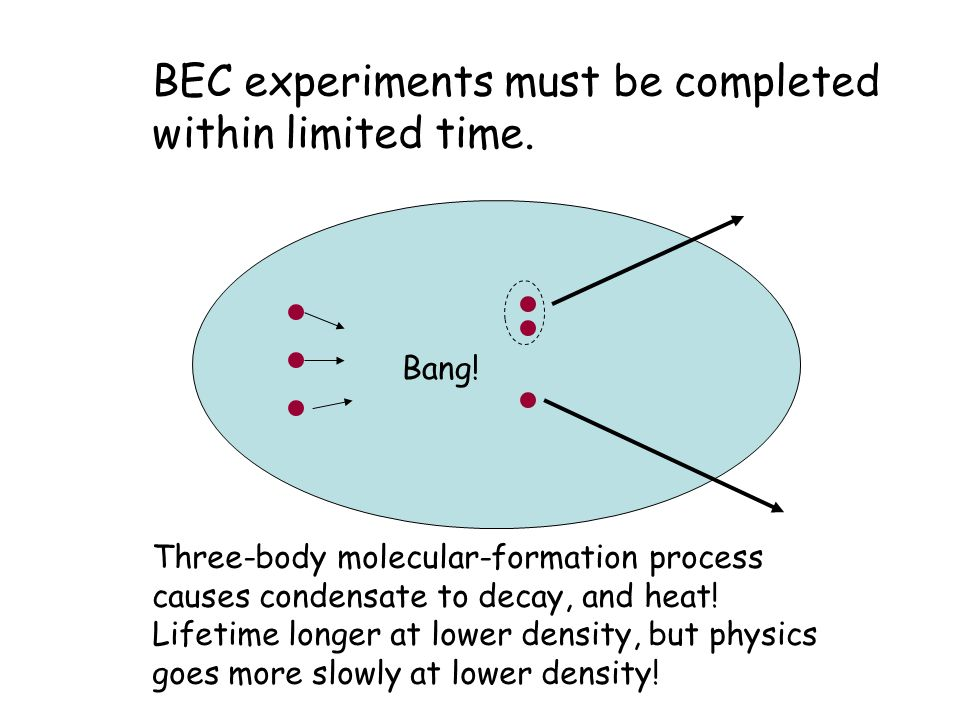 BEC experiments must be completed within limited time. Bang! Three-body molecular-formation process causes condensate to decay, and heat! Lifetime lon