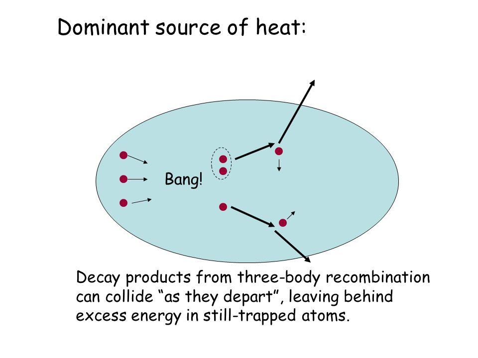 """Dominant source of heat: Bang! Decay products from three-body recombination can collide """"as they depart"""", leaving behind excess energy in still-trappe"""