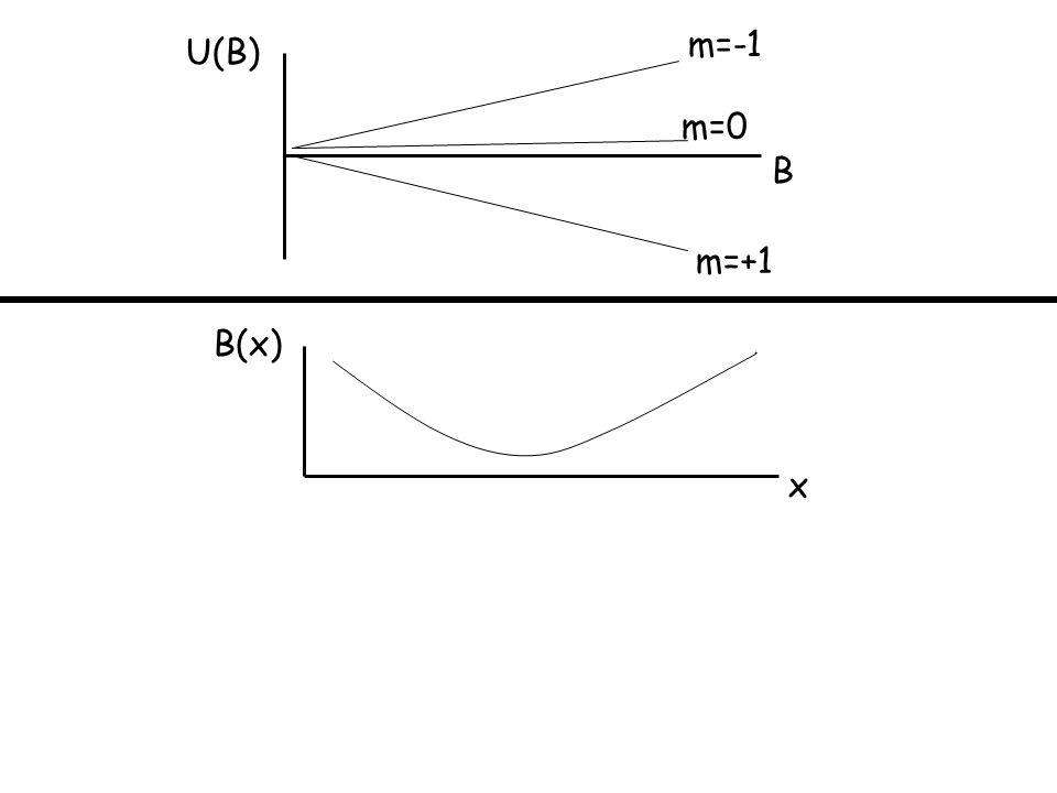 U(B) B m=-1 m=0 m=+1 B(x) x