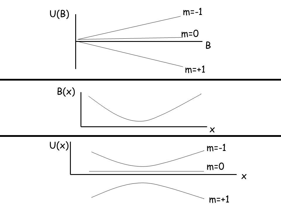 U(B) B m=-1 m=0 m=+1 B(x) x U(x) x m=-1 m=0 m=+1