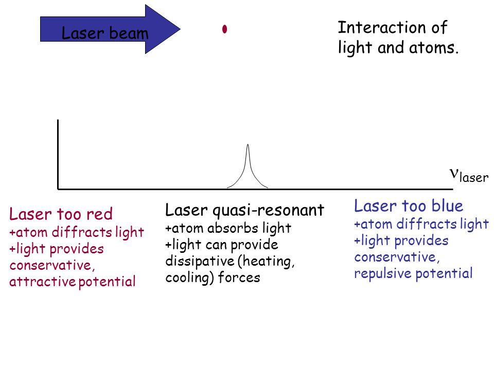 Laser beam laser Laser too red +atom diffracts light +light provides conservative, attractive potential Laser too blue +atom diffracts light +light pr
