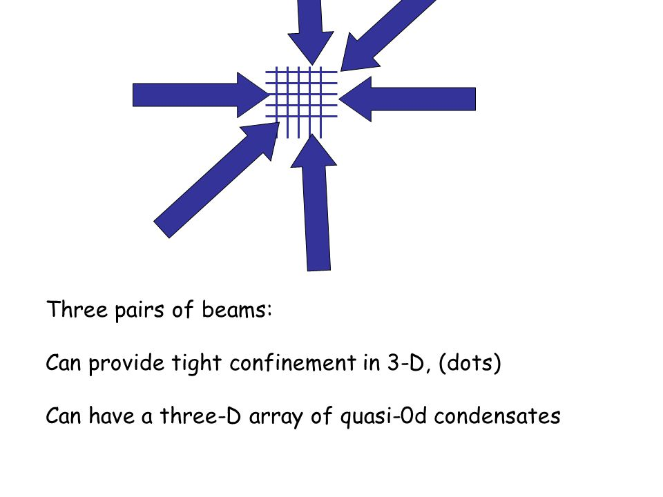 Three pairs of beams: Can provide tight confinement in 3-D, (dots) Can have a three-D array of quasi-0d condensates