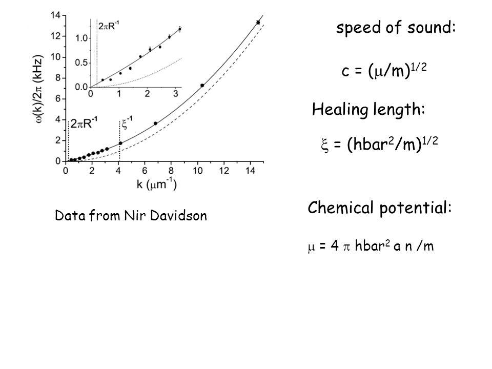 Data from Nir Davidson c = (  /m) 1/2  = (hbar 2 /m) 1/2 speed of sound: Healing length: Chemical potential:  = 4  hbar 2 a n /m