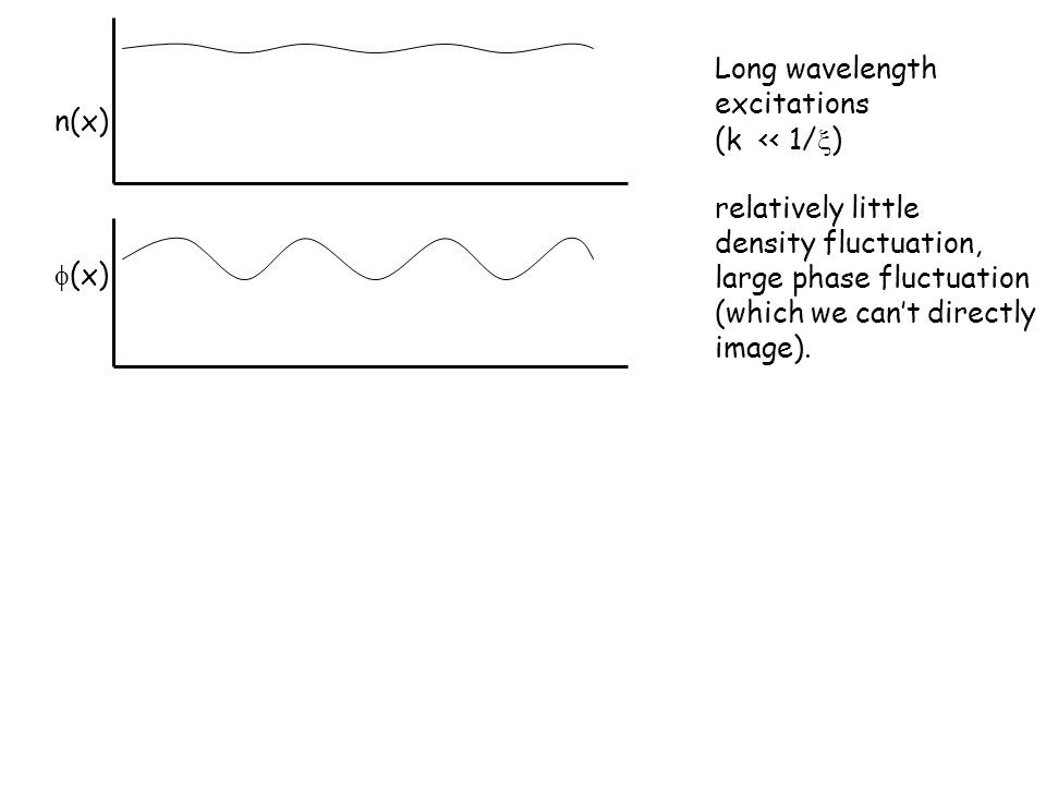 n(x)  (x) Long wavelength excitations (k << 1/  ) relatively little density fluctuation, large phase fluctuation (which we can't directly image).