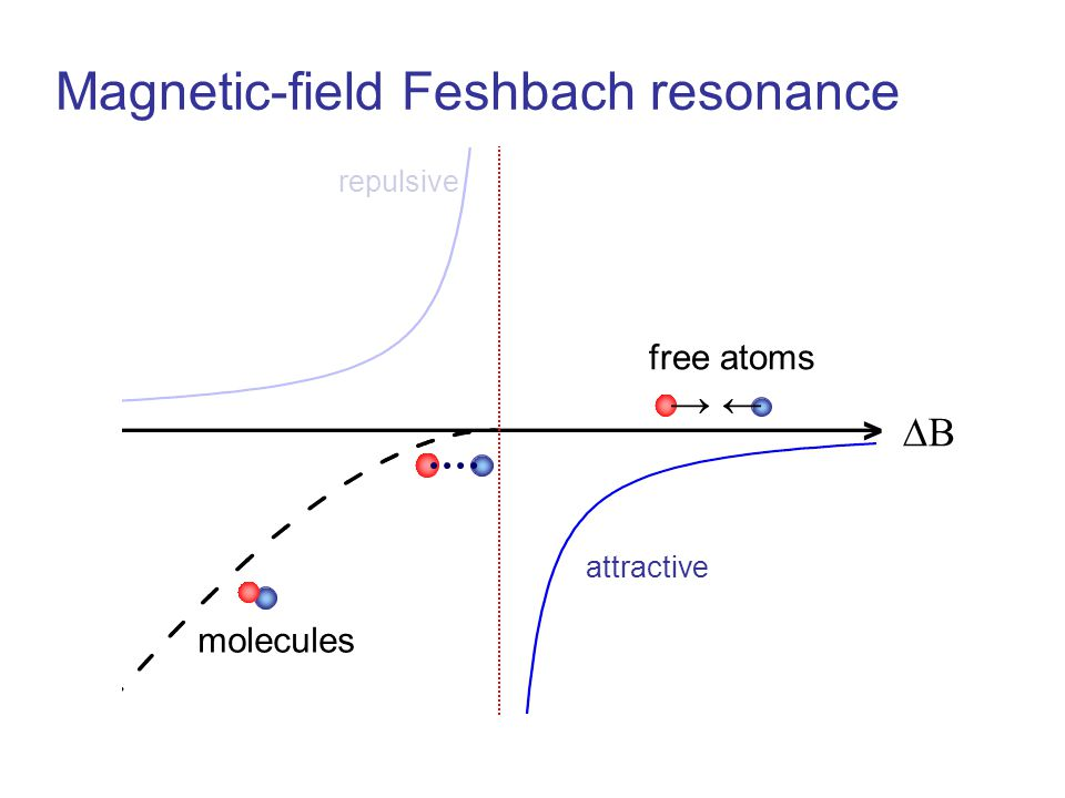 Magnetic-field Feshbach resonance molecules → ← attractive repulsive BB > free atoms