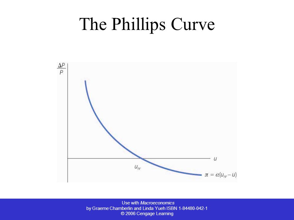Use with Macroeconomics by Graeme Chamberlin and Linda Yueh ISBN 1-84480-042-1 © 2006 Cengage Learning The Phillips Curve