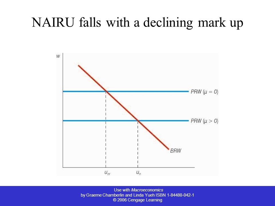 Use with Macroeconomics by Graeme Chamberlin and Linda Yueh ISBN 1-84480-042-1 © 2006 Cengage Learning NAIRU falls with a declining mark up