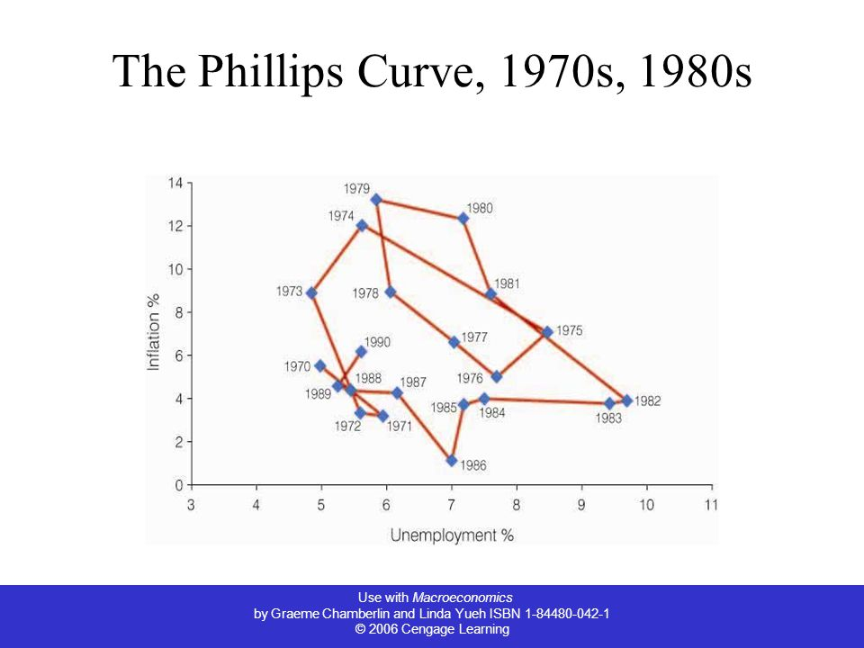Use with Macroeconomics by Graeme Chamberlin and Linda Yueh ISBN 1-84480-042-1 © 2006 Cengage Learning The Phillips Curve, 1970s, 1980s