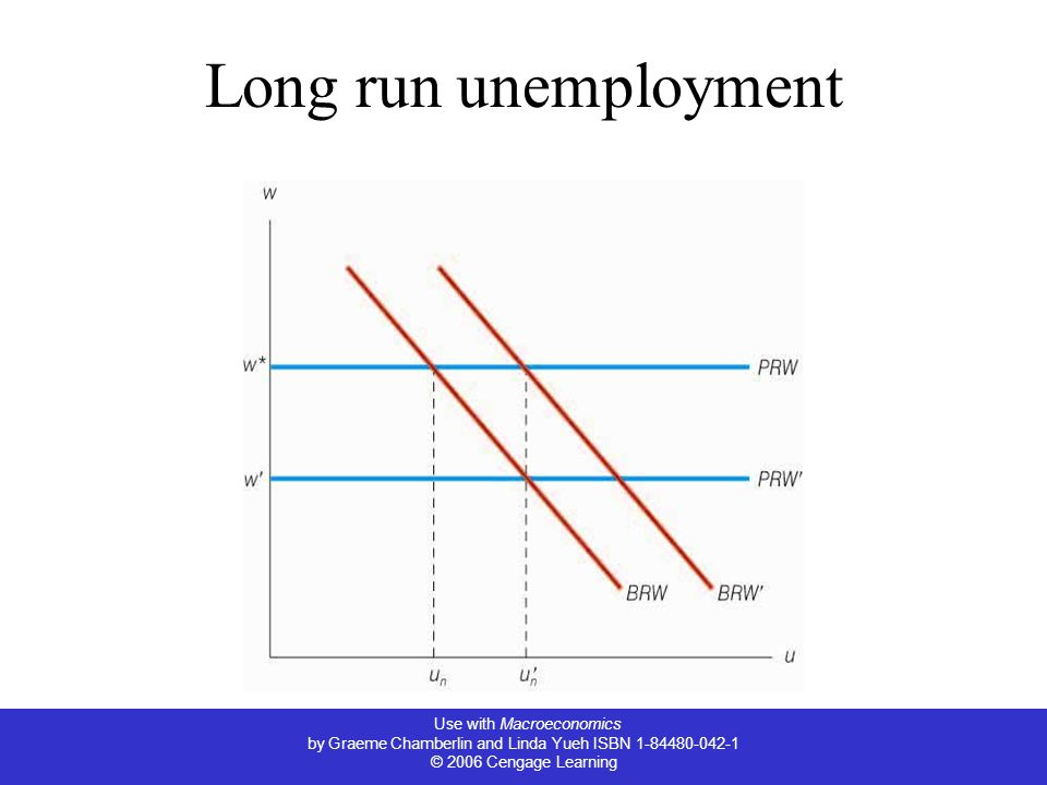 Use with Macroeconomics by Graeme Chamberlin and Linda Yueh ISBN 1-84480-042-1 © 2006 Cengage Learning Long run unemployment