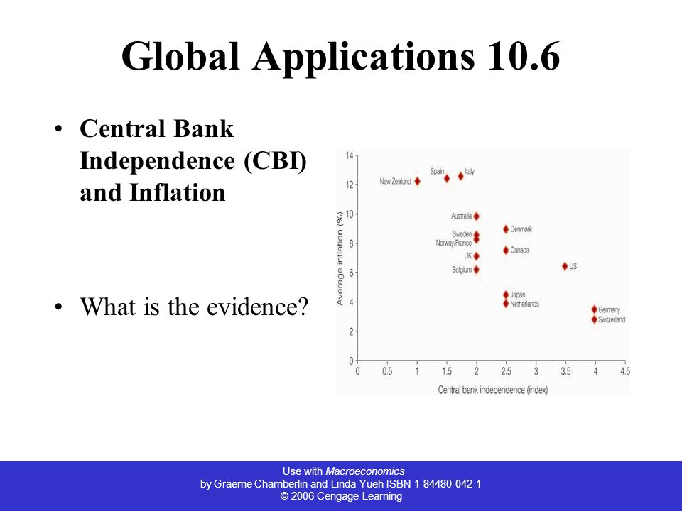 Use with Macroeconomics by Graeme Chamberlin and Linda Yueh ISBN 1-84480-042-1 © 2006 Cengage Learning Global Applications 10.6 Central Bank Independence (CBI) and Inflation What is the evidence?