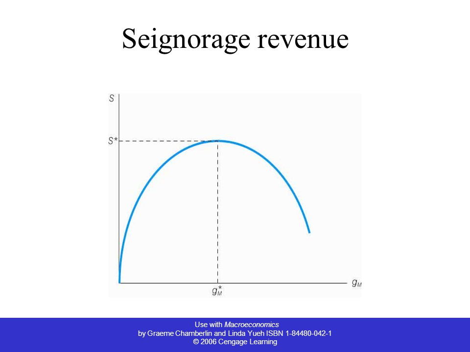 Use with Macroeconomics by Graeme Chamberlin and Linda Yueh ISBN 1-84480-042-1 © 2006 Cengage Learning Seignorage revenue