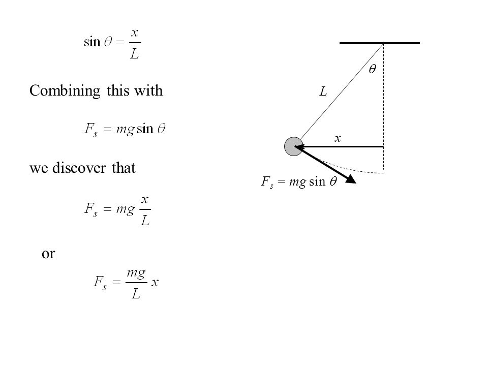  x F s = mg sin  L Combining this with we discover that or