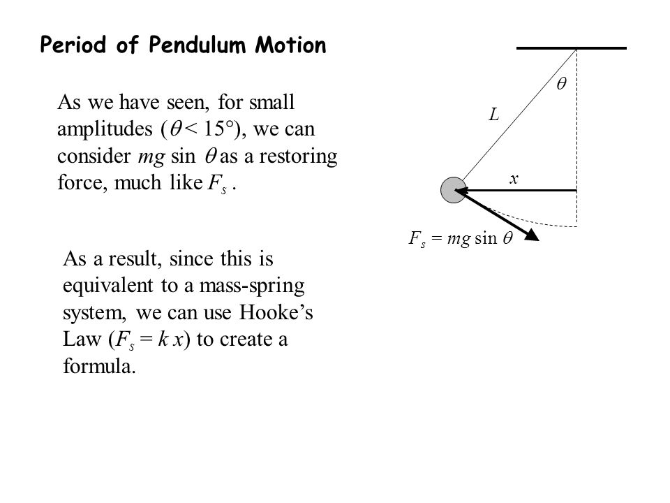 Period of Pendulum Motion As we have seen, for small amplitudes (  < 15  ), we can consider mg sin  as a restoring force, much like F s.  x F s =