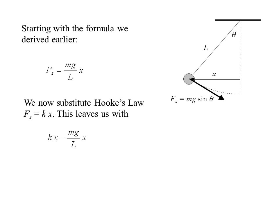  x F s = mg sin  L Starting with the formula we derived earlier: We now substitute Hooke's Law F s = k x. This leaves us with