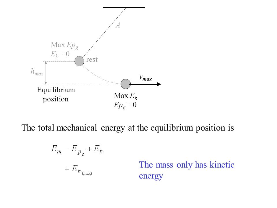 rest v max A h max Equilibrium position Max Ep g E k = 0 Max E k Ep g = 0 The total mechanical energy at the equilibrium position is The mass only has