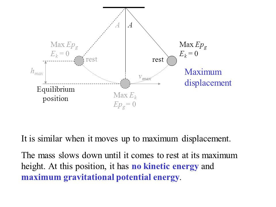 rest v max A h max A Equilibrium position Max Ep g E k = 0 Max E k Ep g = 0 Max Ep g E k = 0 rest It is similar when it moves up to maximum displaceme