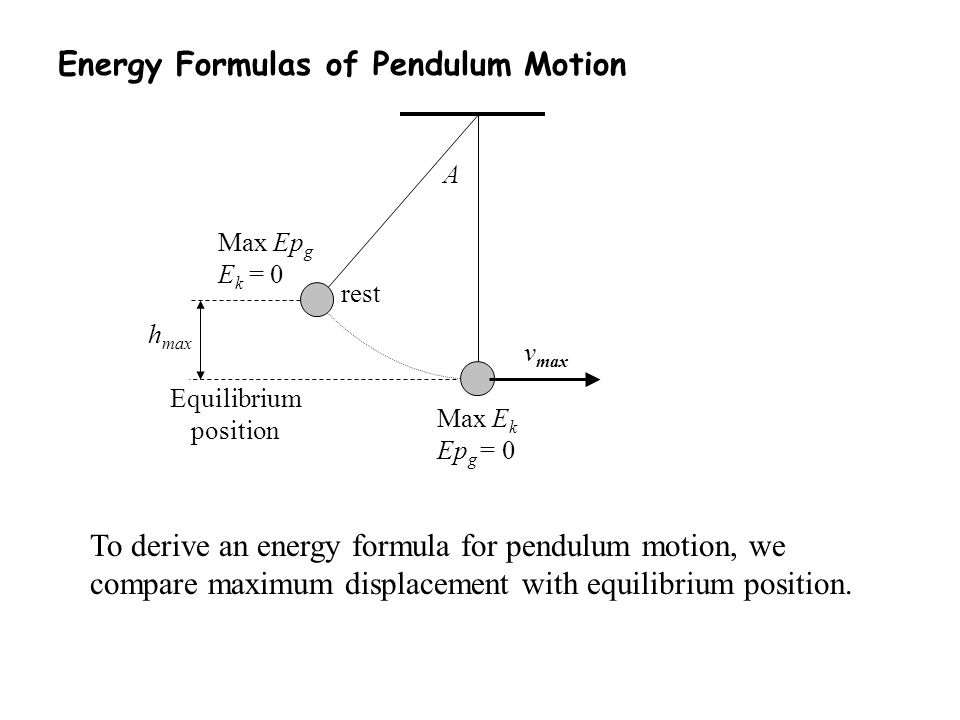 Energy Formulas of Pendulum Motion To derive an energy formula for pendulum motion, we compare maximum displacement with equilibrium position. rest v