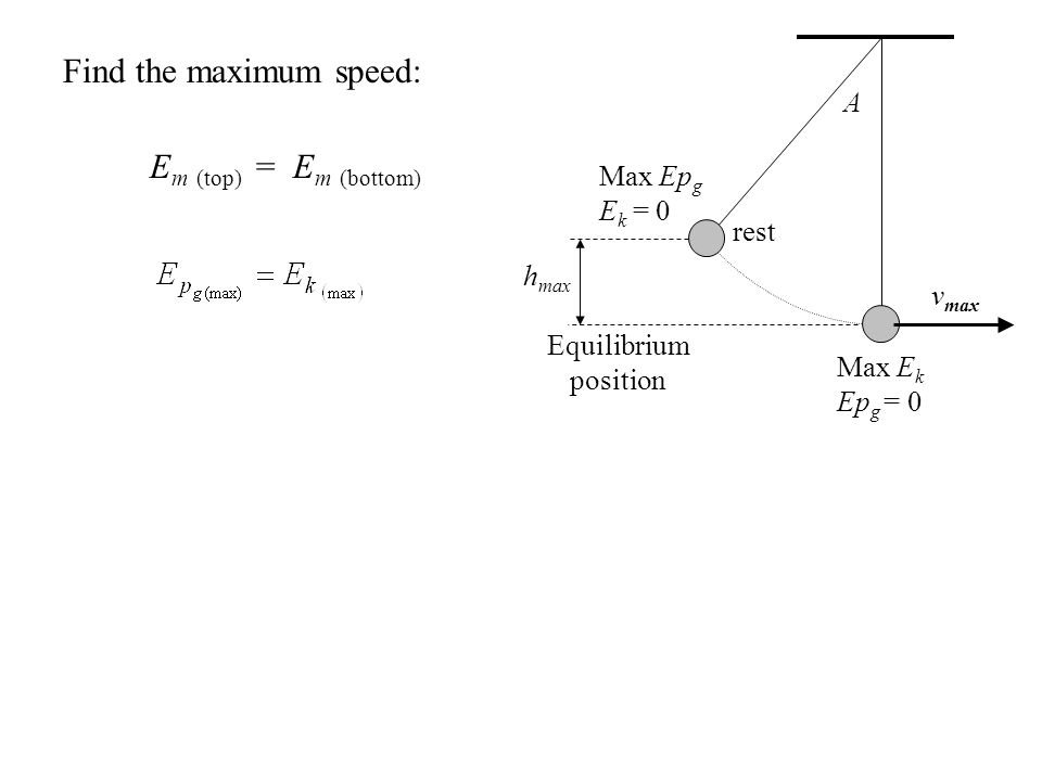 Find the maximum speed: E m (top) = E m (bottom) rest v max A h max Equilibrium position Max Ep g E k = 0 Max E k Ep g = 0