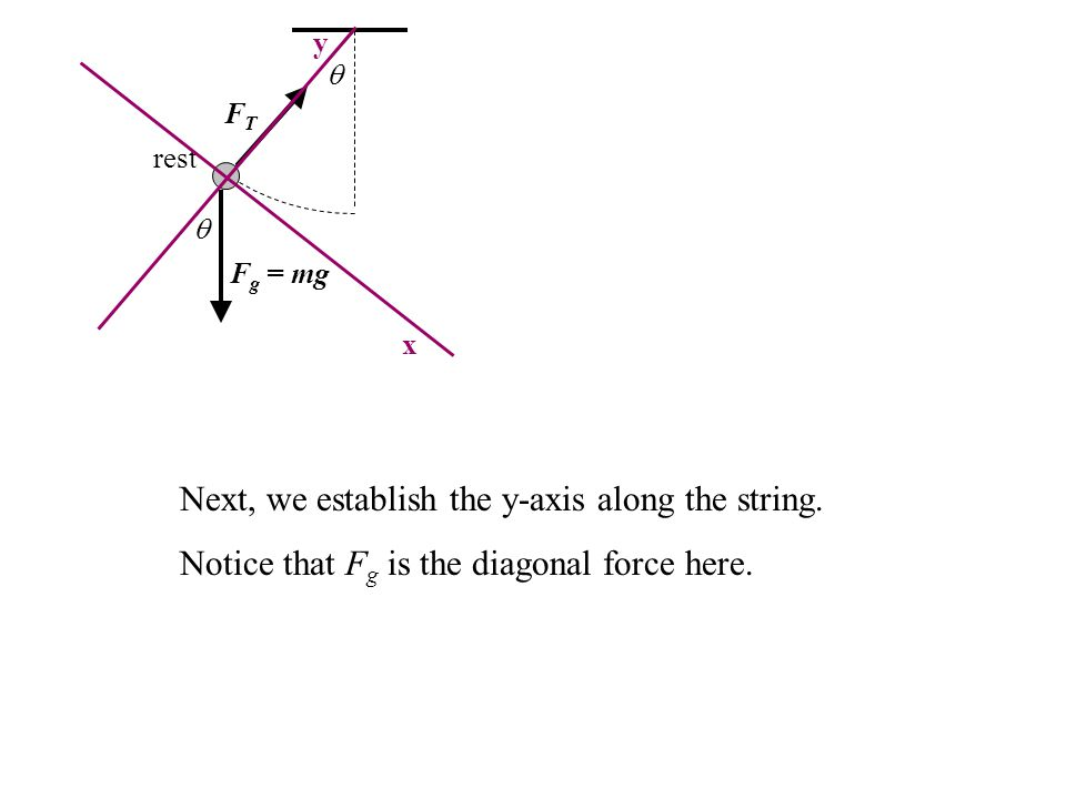  FTFT F g = mg rest  y x Next, we establish the y-axis along the string. Notice that F g is the diagonal force here.