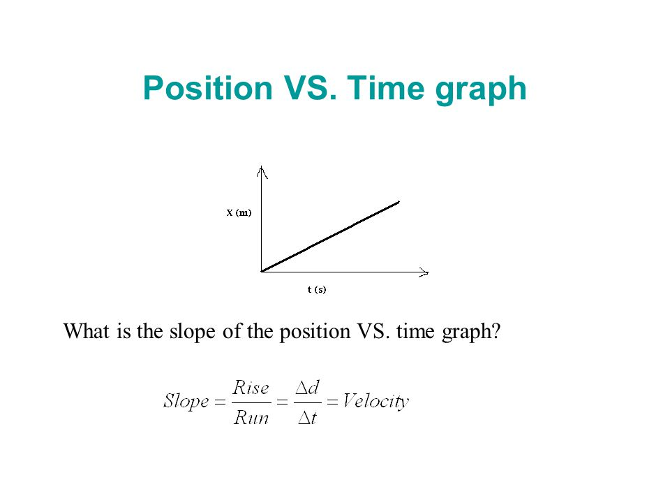 Position VS. Time graph What is the slope of the position VS. time graph