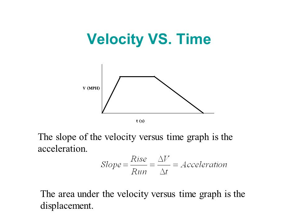 Velocity VS. Time The slope of the velocity versus time graph is the acceleration.