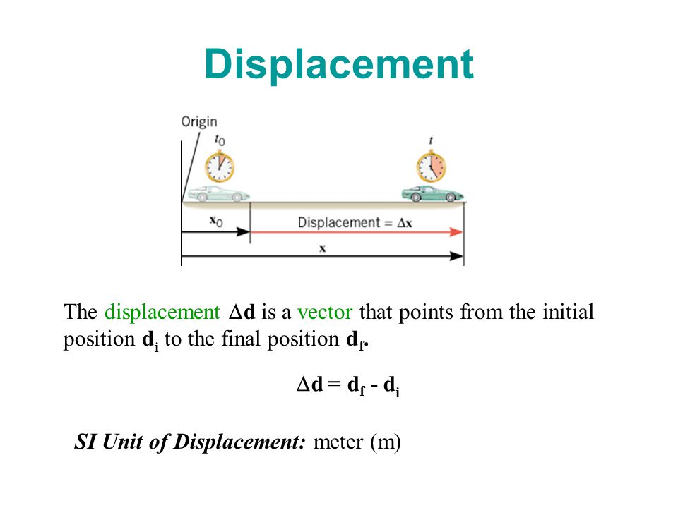 Displacement The displacement  d is a vector that points from the initial position d i to the final position d f.
