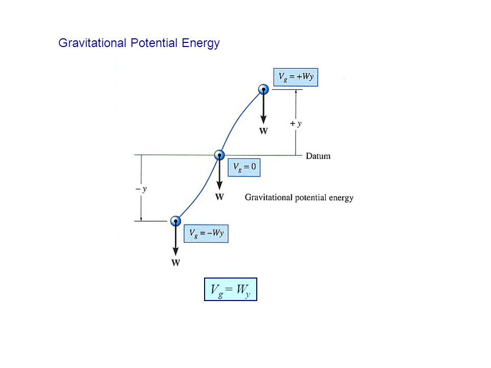 V g = W y Gravitational Potential Energy