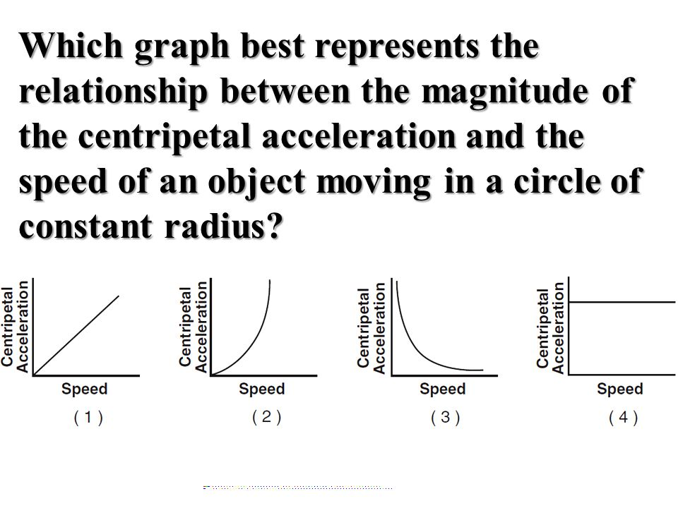 Which graph best represents the relationship between the magnitude of the centripetal acceleration and the speed of an object moving in a circle of co