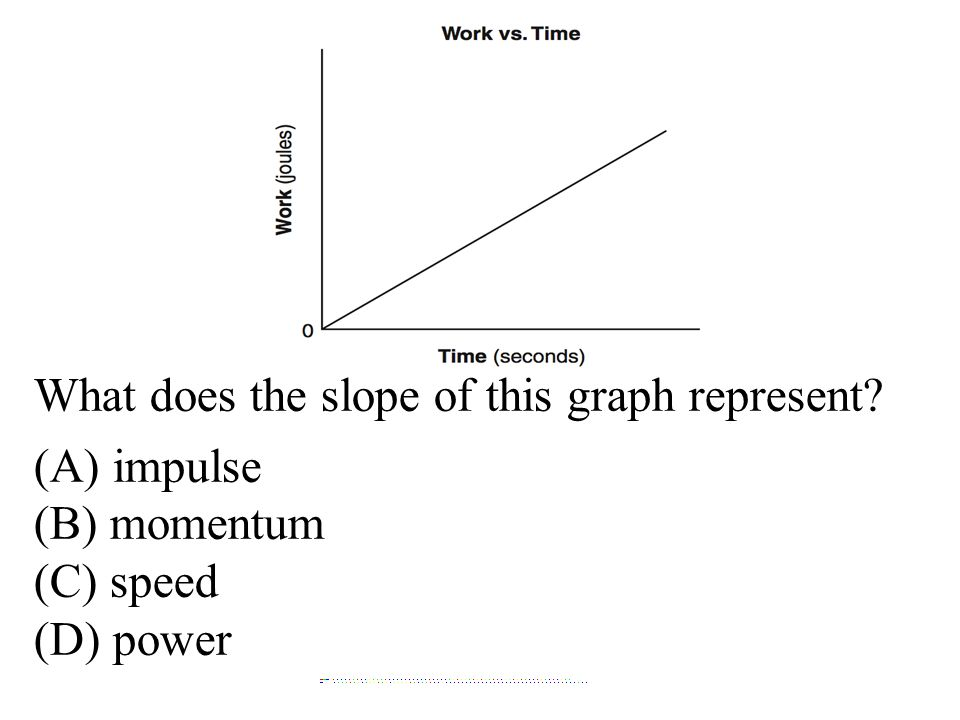 What does the slope of this graph represent? (A) impulse (B) momentum (C) speed (D) power