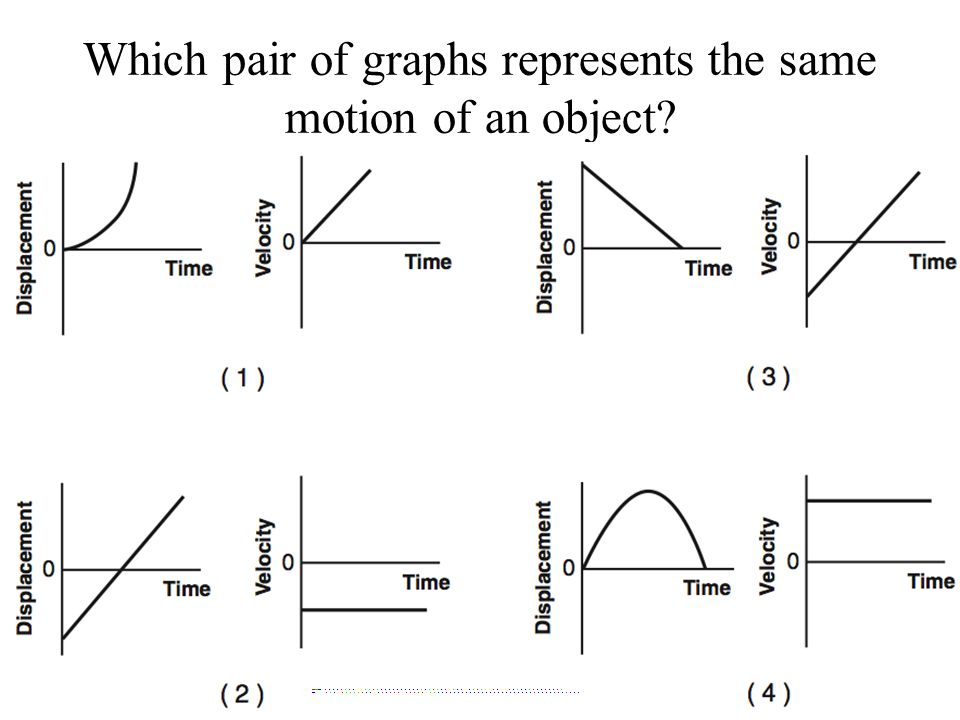 Which pair of graphs represents the same motion of an object?