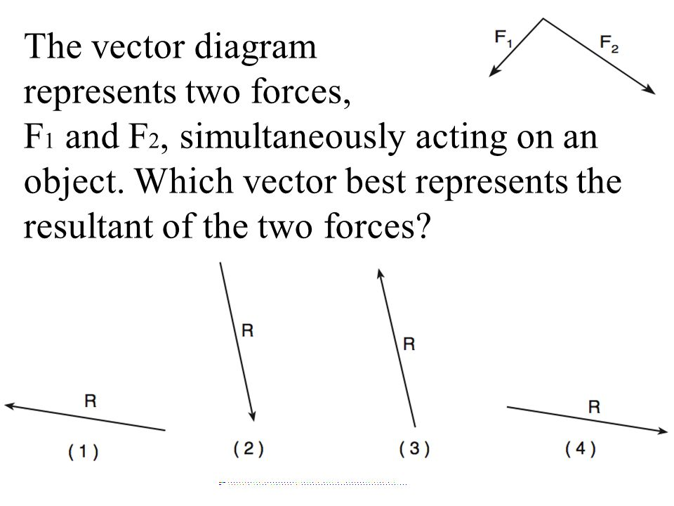 The vector diagram represents two forces, F 1 and F 2, simultaneously acting on an object. Which vector best represents the resultant of the two force