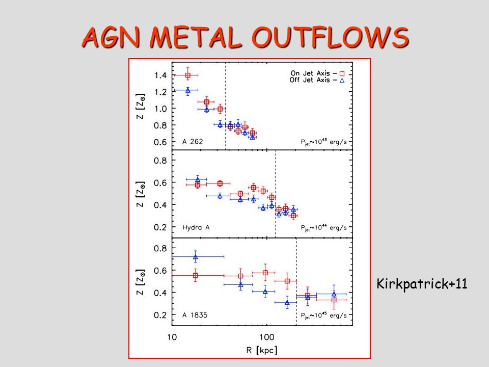 AGN METAL OUTFLOWS Kirkpatrick+11
