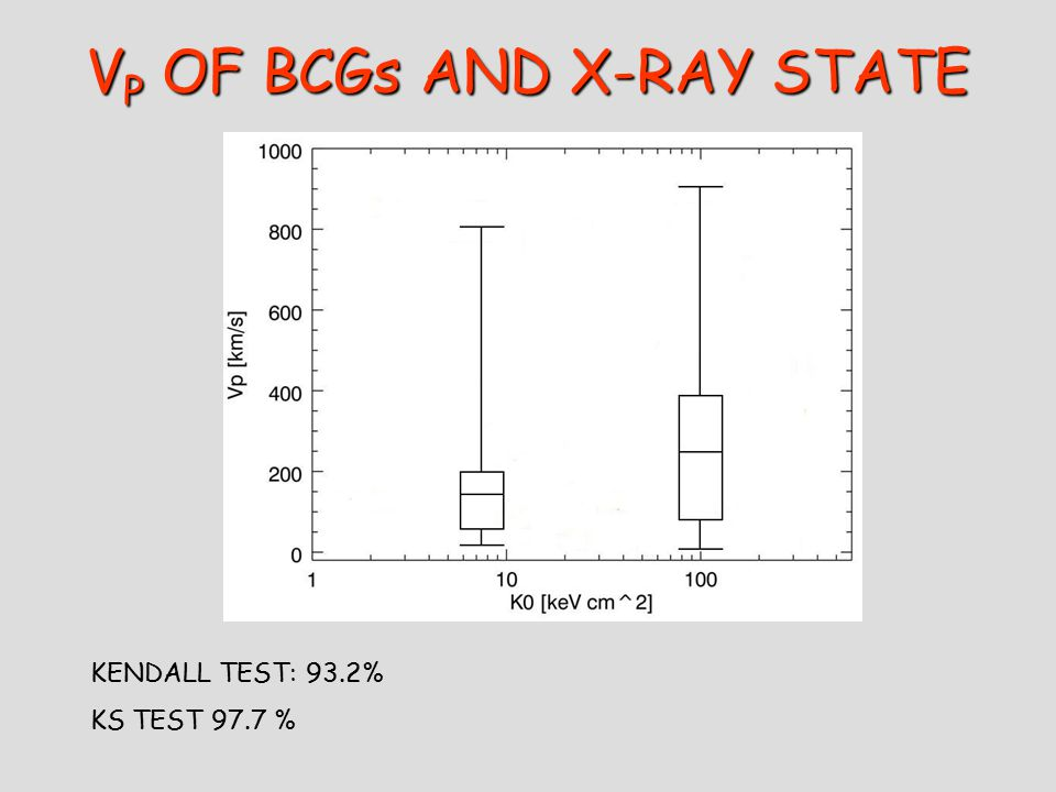 V P OF BCGs AND X-RAY STATE KENDALL TEST: 93.2% KS TEST 97.7 %