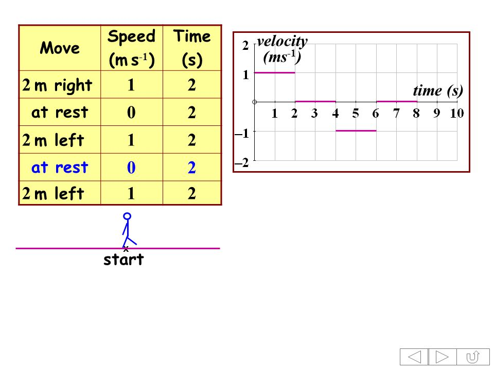 Move Speed (m s -1 ) Time (s) 2 m right 12 at rest 02 2 m left 12 at rest 02 2 m left 12 time (s) velocity (ms -1 ) x start