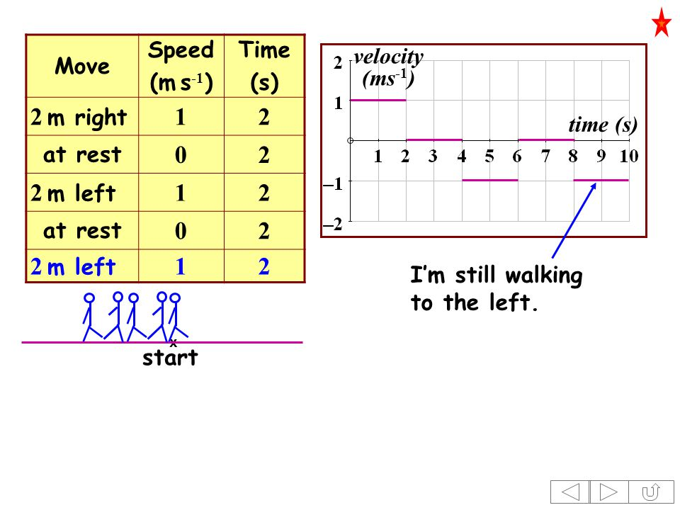 Move Speed (m s -1 ) Time (s) 2 m right 12 at rest 02 2 m left 12 at rest 02 2 m left 12 time (s) velocity (ms -1 ) x start I'm still walking to the left.