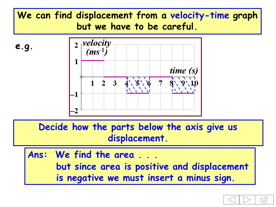 time (s) velocity (ms -1 ) Decide how the parts below the axis give us displacement.