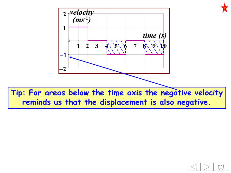 time (s) velocity (ms -1 ) 11 Tip: For areas below the time axis the negative velocity reminds us that the displacement is also negative.