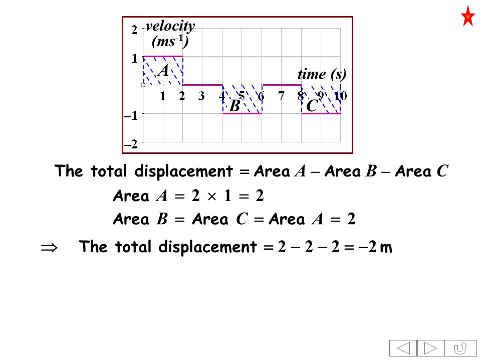 time (s) velocity (ms -1 ) Area A  2  1  2 The total displacement  Area A – Area B – Area C  The total displacement  2  2  2   2 m Area B  Area C  Area A  2 A BC