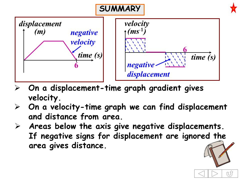 time (s) displacement (m) negative velocity time (s) velocity (ms -1 ) negative displacement 6 6  Areas below the axis give negative displacements.