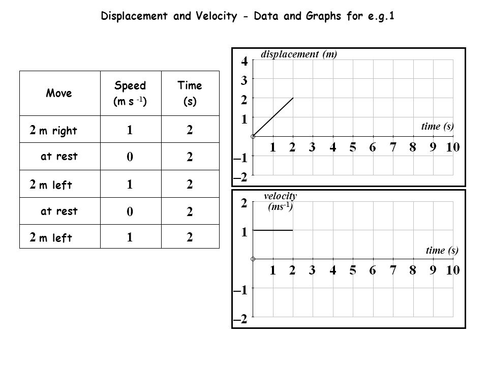 21 2 m left 20 at rest 21 2 m left 20 at rest 2 m right Move 21 Time (s) Speed (m s -1 ) Displacement and Velocity - Data and Graphs for e.g.1 time (s) displacement (m) time (s) velocity (ms -1 )