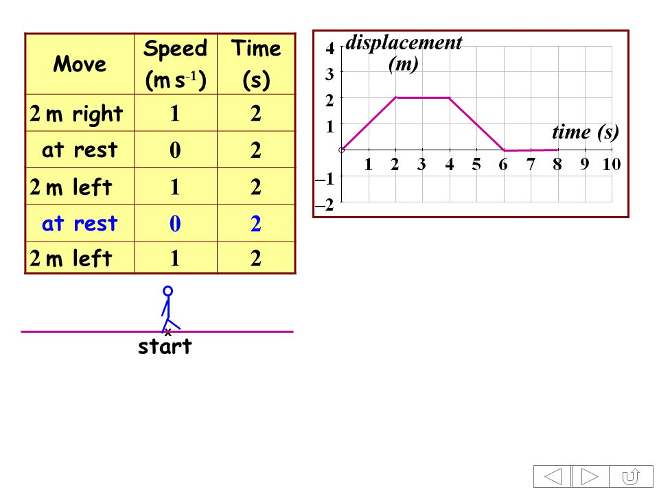 time (s) displacement (m) Move Speed (m s -1 ) Time (s) 2 m right 12 at rest 02 2 m left 12 at rest 02 2 m left 12 x start