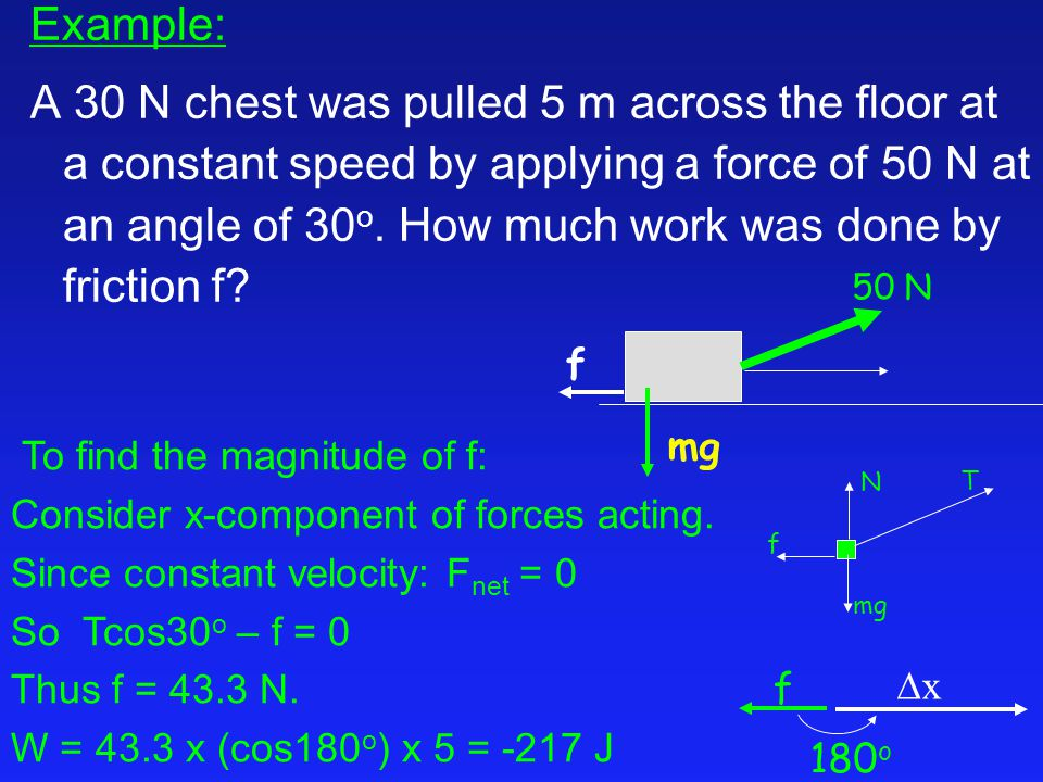 To find the magnitude of f: Consider x-component of forces acting.