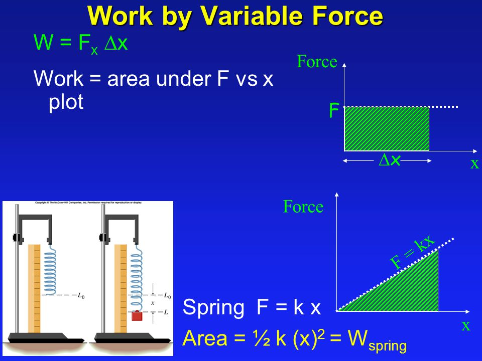 Work by Variable Force W = F x  x Work = area under F vs x plot Force x F xx x F = kx Spring F = k x Area = ½ k (x) 2 = W spring